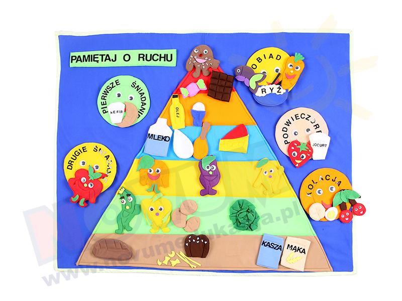Novum Makatka Piramida żywieniowa